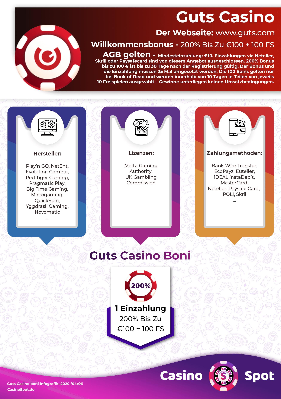 Guts Casino Bonus Codes 2021